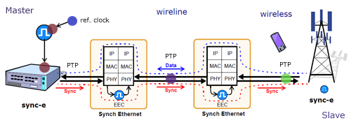 Synchronous Ethernet and Presision Time Protocol