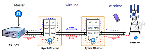 Synchronous Ethernet for LTE
