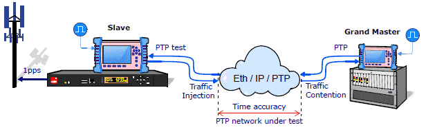 Synchronization, testers and clocks for PTP