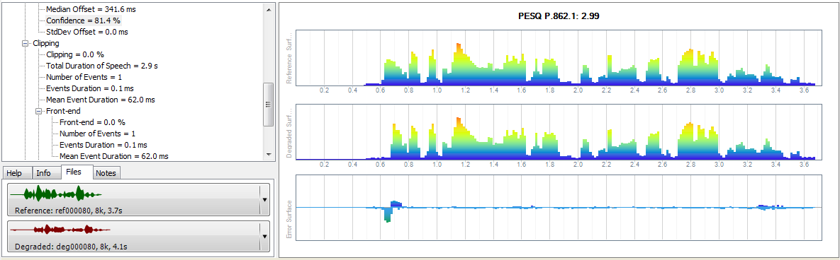 PESQ & POLQA measurements