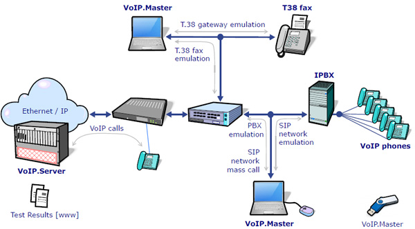 VoIP Master in operation